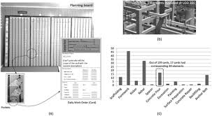 Field Study On The Connection Between Bim And Daily Work Orders