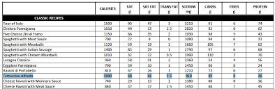 Olive Garden Nutritional Chart Garden Inspiration