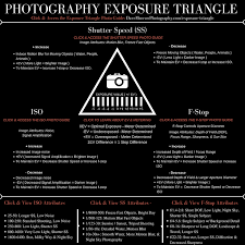 Download The Free Shutter Speed Chart Pdf For Reference