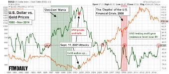 Gold In Dollar Chart Chart Gold Vs Dollar Since 1990 Followthemoney Com