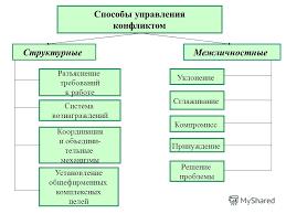 Реферат на тему управление конфликтом > есть решение Реферат на тему управление конфликтом
