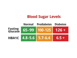 Monitoring Blood Sugar Levels When Being Normal Is Good