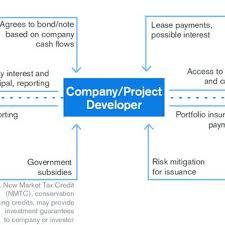 Bank Or Non Bank Financial Institution Nbfi Debt Financing For