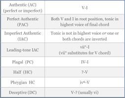 Cadence Chart Teaching Music Leading Tone Teaching Tools