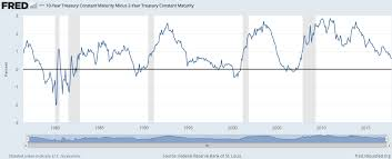 Historical Yield Curve Chart Yield Curve Inversions Arent Great For Stocks A Wealth Of