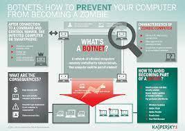 Wat is een botnet? | Preventie van botnetaanvallen