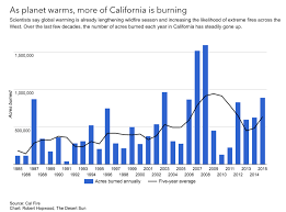 Ca Chart Climate Signals Chart California Annual Acres Burned 1985