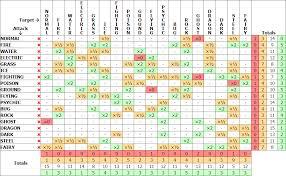 47 Unusual Dual Type Weakness Chart