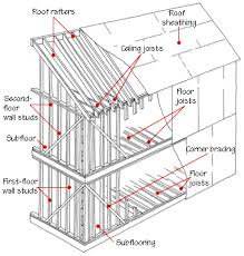 Foundation Piles Their Purpose And ApplicationTypes Of House Foundations