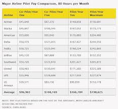 Pilot Salary Chart Nbc News This Just Doesnt Fly Airline Pilot Central Forums