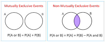 Mutually Inclusive Venn Diagram Mutually Exclusive Events Solutions Examples Videos