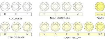 Diamond Color Clarity Grade Chart G Color Vs H Color Diamonds Is H Good Enough Selecting