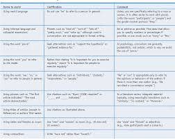 Apa Style Edition 6 Table 6 From The Basics Of Scientific Writing In Apa Style