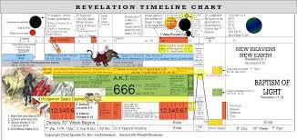 Book Of Revelation Chart Revelation Timeline Chart Revelation Study Bible Study