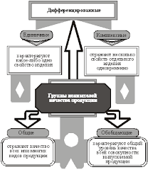 Факторы повышения качества продукции Реферат страница  Система показателей позволяющих определять и контролировать уровень качества всех видов продукции