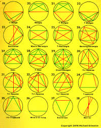 Cradle In Composite Chart Aspect Patterns Configurations A Useful Guide To The