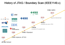 jtag explained finally why iot makers software security folks jtag is a common hardware interface that provides your computer a way to communicate directly the chips on a board it was originally developed