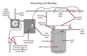 what is the difference between grounding and bonding? blue electrical panel wiring diagram software free download bonding and grounding