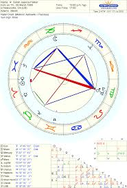 Leonardo Dicaprio Natal Chart Astro Databank Chart Of Sarah Jessica Parker Born On 25