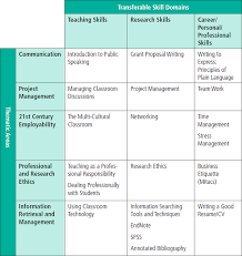 Examples Of Professional Skills Thrive Professional Skills Program For Graduate Students