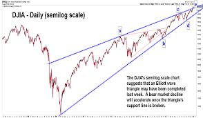 Elliott Wave Chart Blog Elliott Wave Stock Market Timing