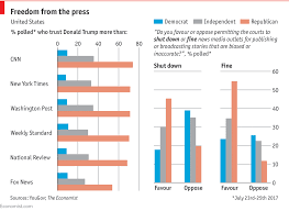Daily Chart Attitudes Towards The Mainstream Media Take An