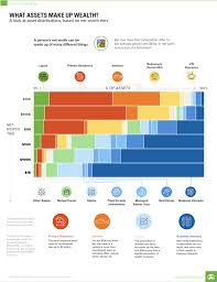Asset Net Worth Infographic Asset Type Breakdown By Net Worth My Money Blog
