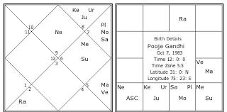 Gandhi Chart Pooja Gandhi Birth Chart Pooja Gandhi Kundli Horoscope