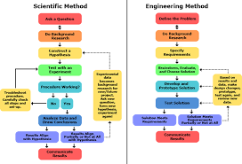 Scientific Method Chart Of Steps Scientific And Engineering Method Chart Steps Engineering