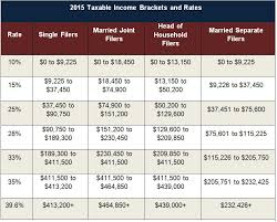 Taxable Income Chart 2015 Us Tax Changes For 2015 Us Tax Financial Services