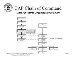 Civil Air Patrol Senior Ranks Chart Lesson 7 The Chain Of Command And What It Means To The Usaf