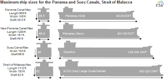 Vessel Size Chart Panama Canal Expansion Will Allow Transit Of Larger Ships