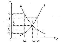 Реферат Равновесие в рыночной экономике Рис 2 Рыночное равновесие по Маршаллу