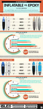 Sup Comparison Chart 206 Best Sup Surf Images Surfing Sup Surf Surfs Up
