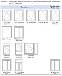 Ermittlung Des U Wertes Von Fenstern Und Außen Türen Gemäß