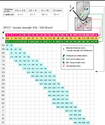 Punch Tonnage Chart How To Read Tonnage Chart Bending Technical Guide