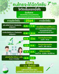 วัคซีนโควิดเข็มแรก คนไทยจะได้ฉีดเมื่อไรในปี 2564