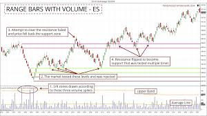 How To Map The Market With Range Bars And Volume Spikes