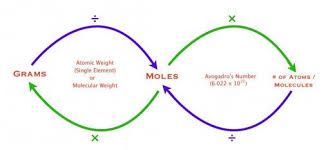 Mole Chart Chemistry Chemistry Chapter 13 Molar Mass Conversions Diagram