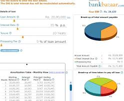 Heres How Your Loan Repayment Works Moneycontrol Com