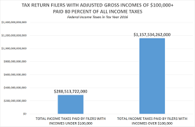 50 219 667 Tax Return Filers Paid 0 Or Less In Income Taxes