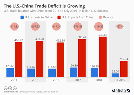 Us Yearly Deficit Chart Chart The U S China Trade Deficit Is Growing Statista
