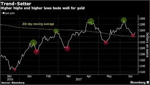 3 Day Gold Chart Gold Bull Or Bear These Gold Charts Offer Something For