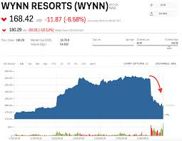 Wynn Resorts Stock Quote Interesting Wynn Resorts Continues To Fall After Casino Mogul Steve Wynn Steps