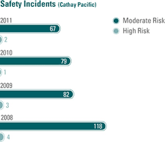 Safety Occurrences Cathay Pacific Sustainable Development