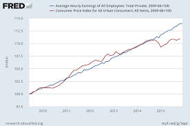 Real Wage Growth Chart Low Inflation Means Real Income Growth Department Of Numbers