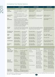 Aetna Medical Plan Comparison Chart Your Benefits At Corelogic Pdf