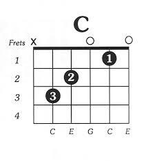 C Chord Chart Guitar C Major Free Guitar Chord Chart