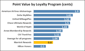 Marriott Rewards Points Chart How Much Are Marriott Points Worth Creditcards Com