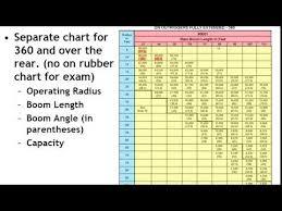 Load Charts Grove Telescopic Boom Specialty Exam Nccco Youtube